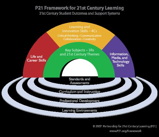 Framework 21st century learning.png