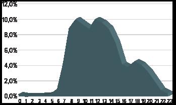 grafiek_dagniveau.png