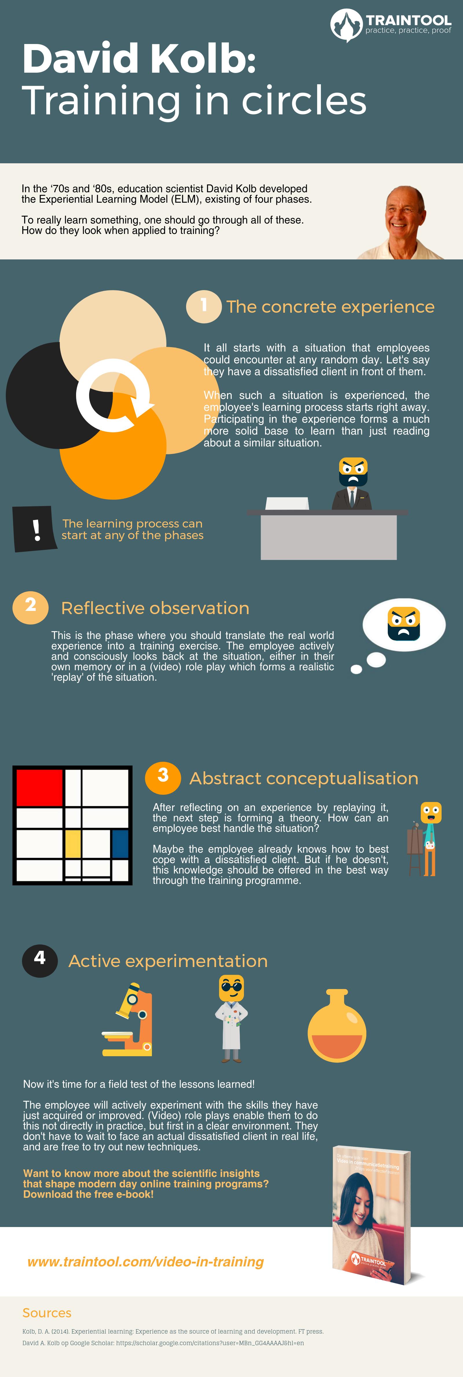 kolb infographic